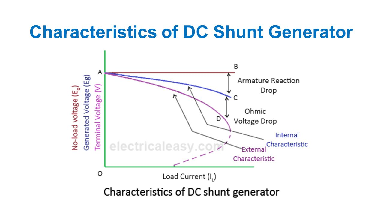 Dc Generator Chapter Ppt Video Online Download Shunt Motor Wiring Diagram 61 Characteristics Of