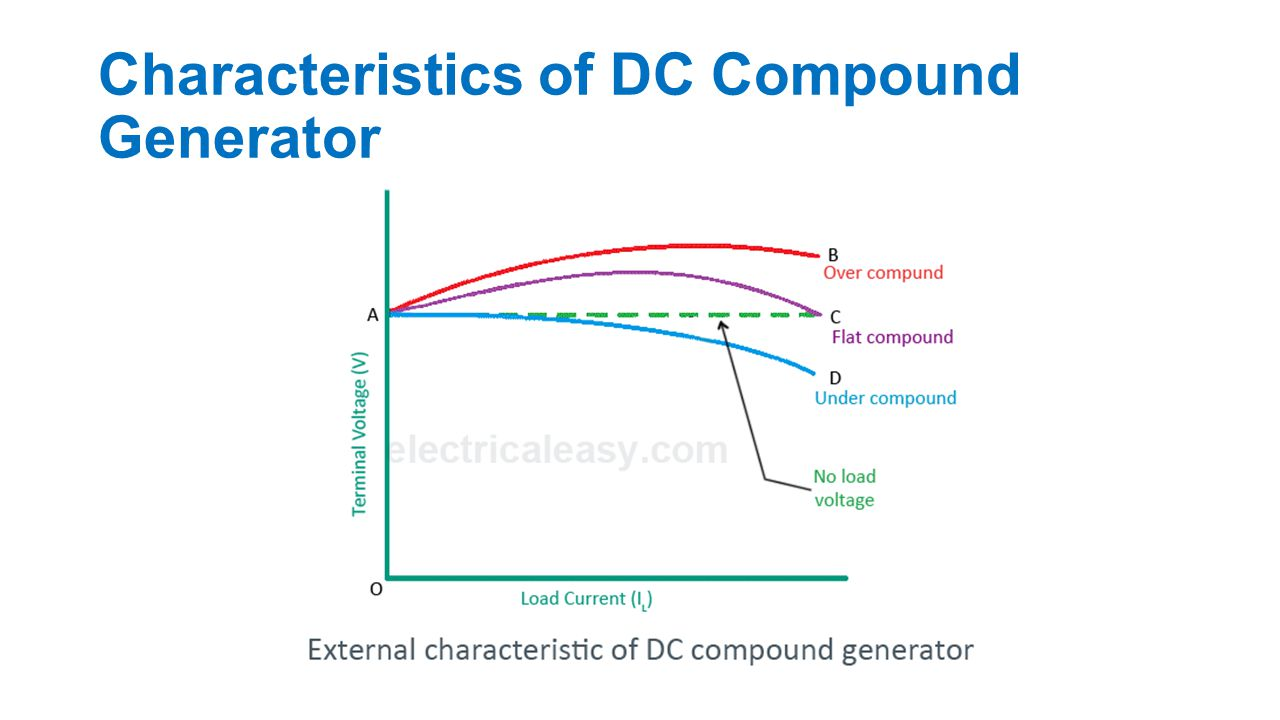 Characteristics of DC Compound Generator