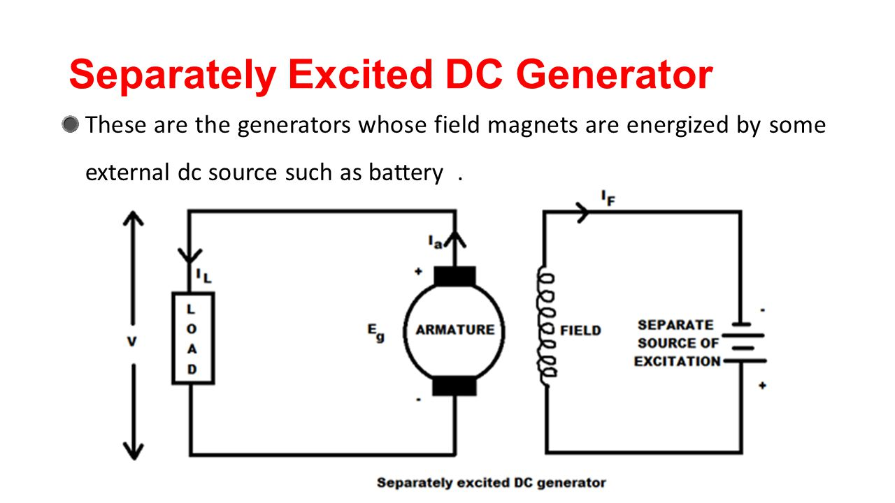 Separately Excited DC Generator