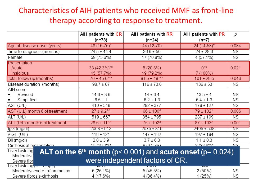 Characteristics of AIH patients who received MMF as front-line therapy  according to response to