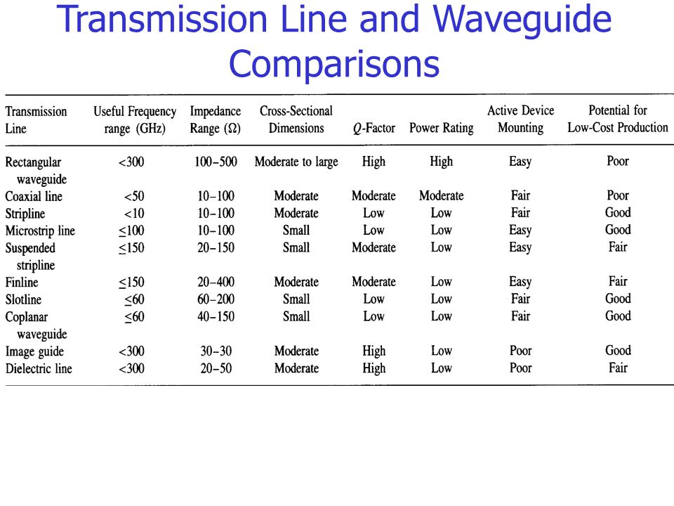 research papers on transmission lines The general transmission line problem is formulated in terms of partial differential equations the laplace transform offers a complete solution and has the advantage of reduced time requirements both switching and lightning surges can be simulated based on lines step response.