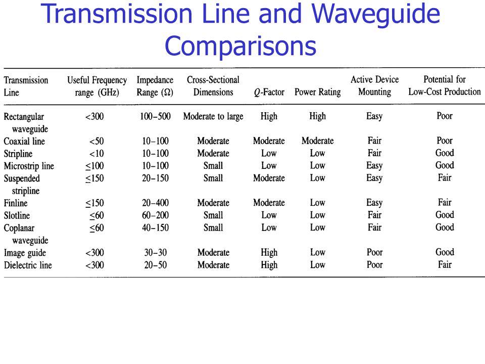 chapter 3 transmission lines ppt download rh slideplayer com transmission lines and wave guides transmission lines and waveguides important questions