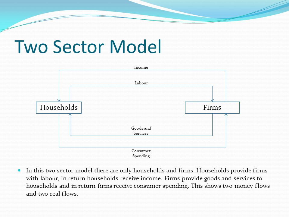 Two Sector Model Households Firms