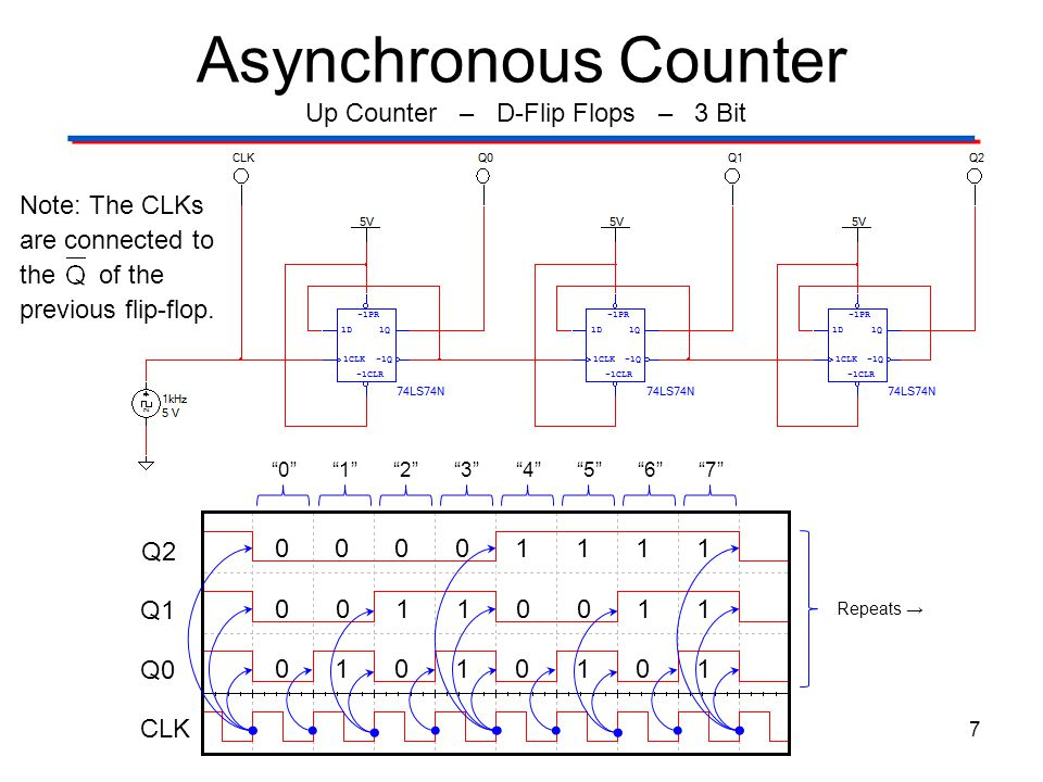 Asynchronous Counters with SSI Gates - ppt video online download