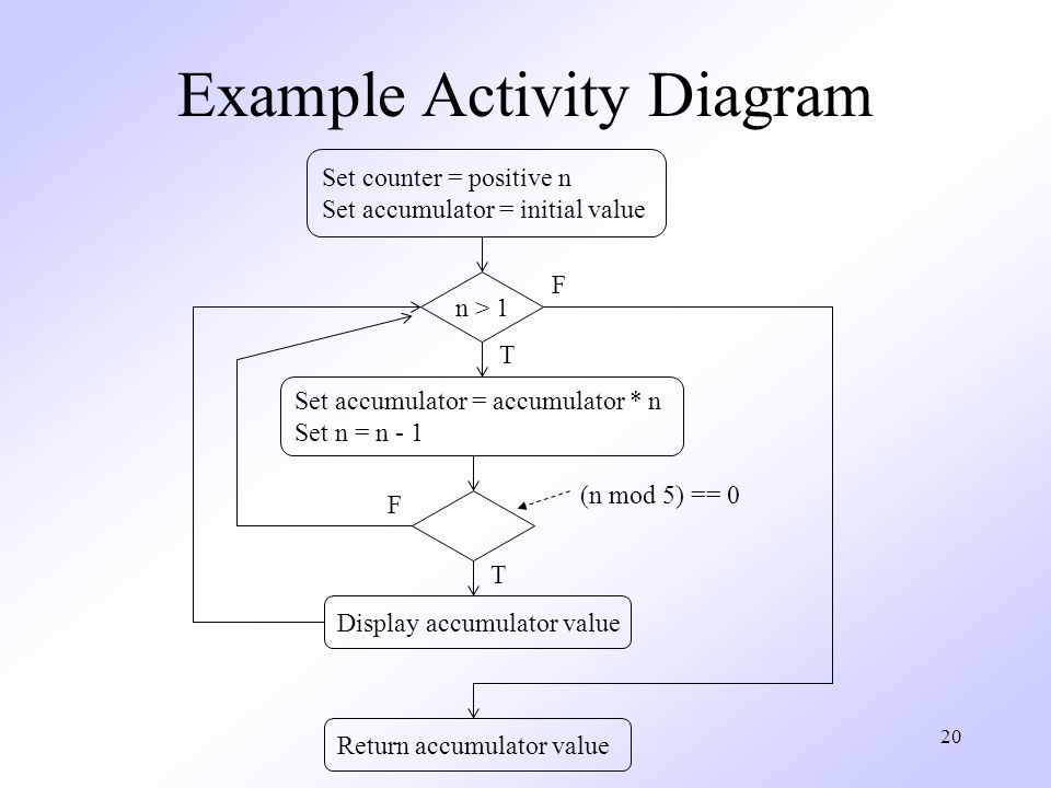 Unified modeling language ppt download example activity diagram ccuart Image collections