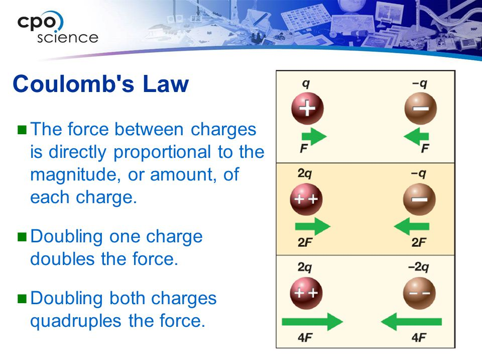 Coulomb s Law The force between charges is directly proportional to the magnitude, or amount, of each charge.