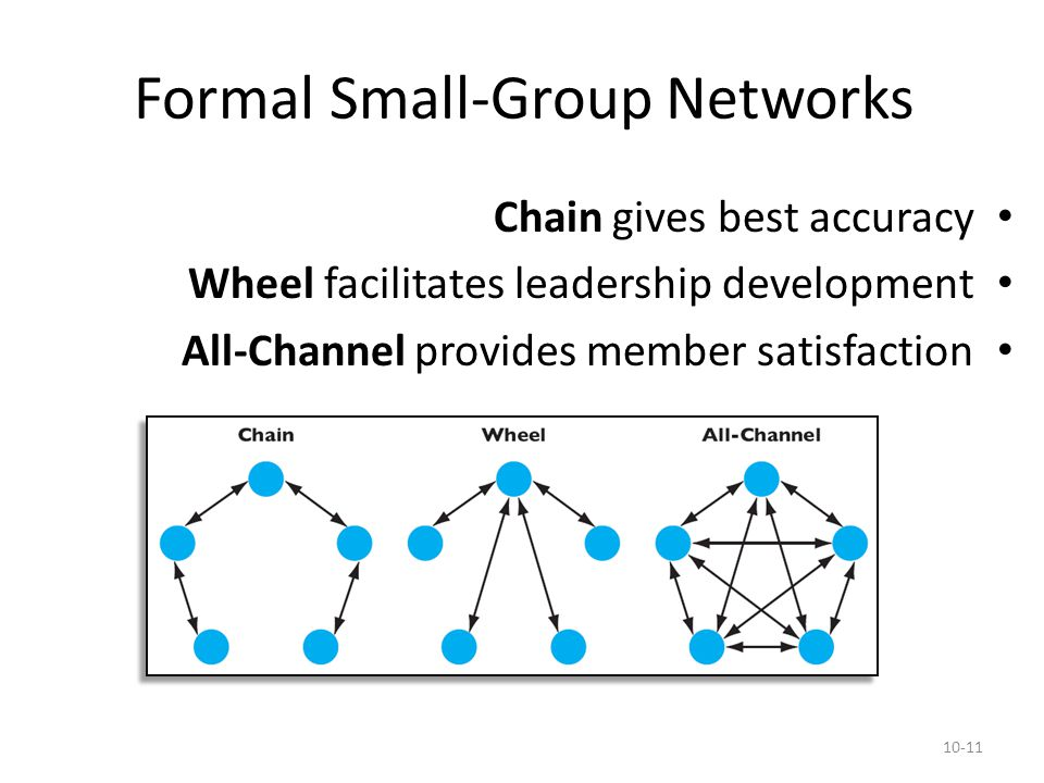 Formal Small-Group Networks
