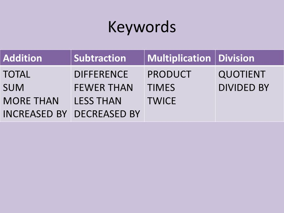 Keywords Addition Subtraction Multiplication Division TOTAL SUM