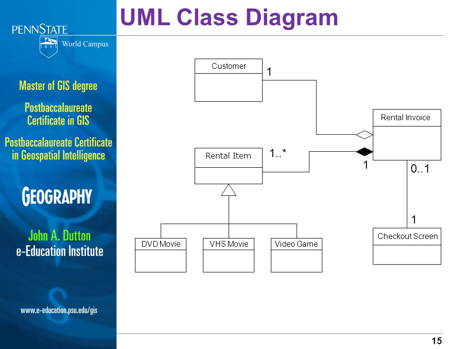 Introduction to entity relationship diagrams data flow diagrams 15 uml ccuart Image collections