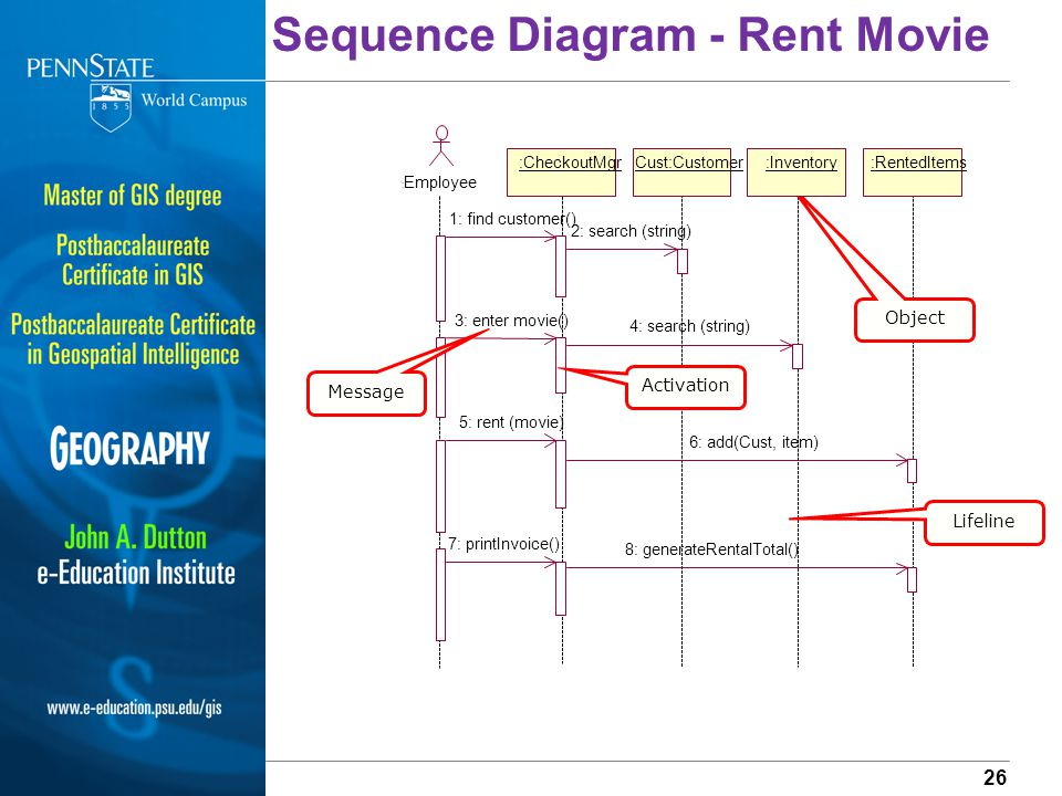Introduction to entity relationship diagrams data flow diagrams sequence diagram rent movie ccuart Image collections