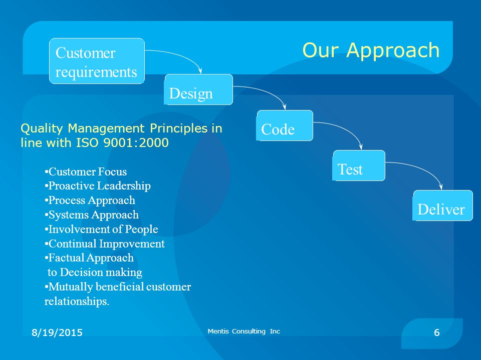 Our Approach Customer requirements Design Code Test Deliver