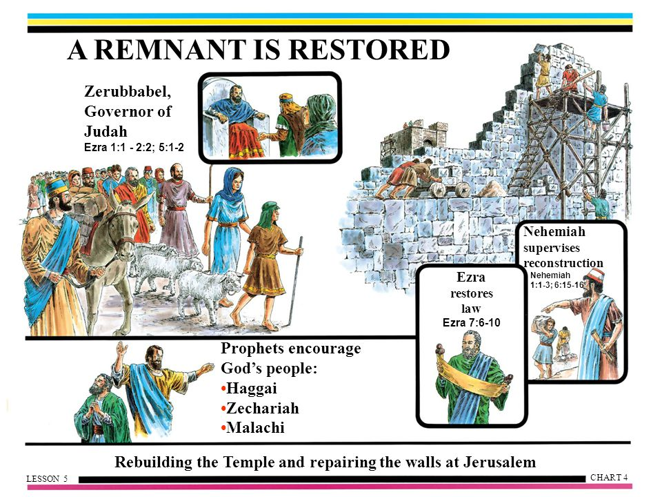 Rebuilding the Temple and repairing the walls at Jerusalem