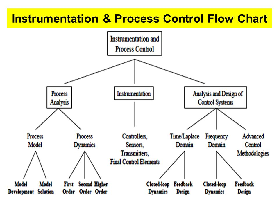 Lecture 07 Automation Process Control Ppt Video Online Download