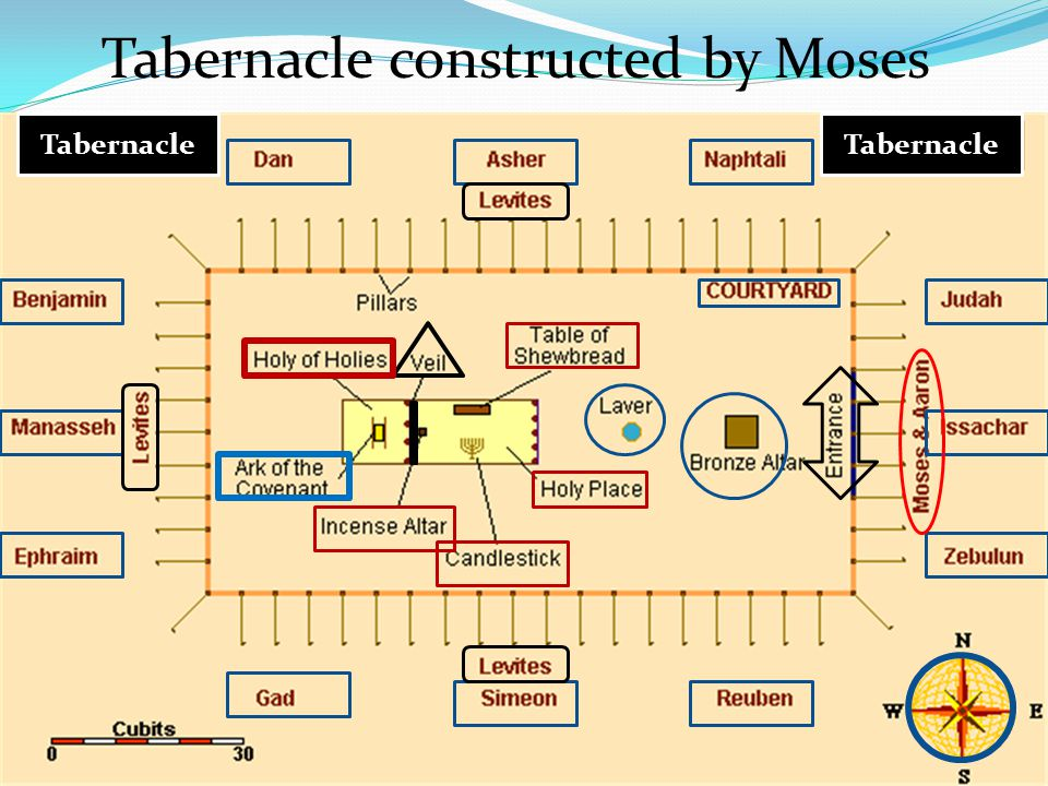 Hebrews Chapter 8 The True Tabernacle Size Notes Ppt Video