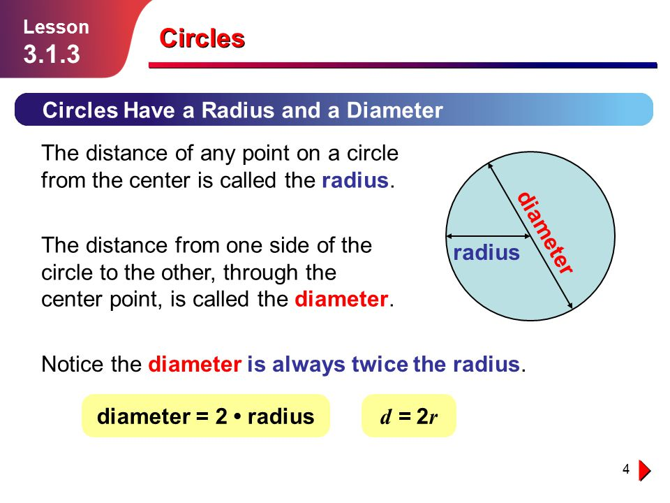 Circles Circles Have a Radius and a Diameter