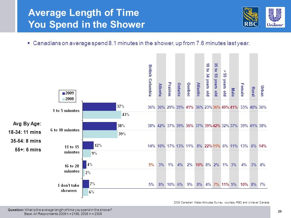 Charmant Average Length Of Time You Spend In The Shower