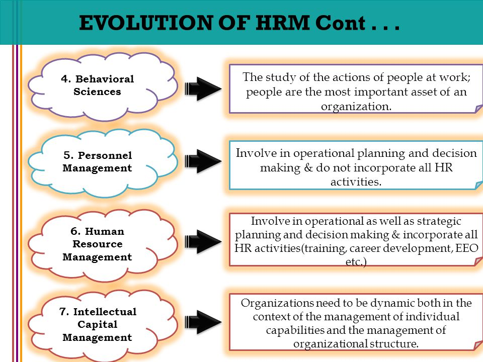 Human Resource Management Prof H M Usman Gondal Chapter No Ppt Video
