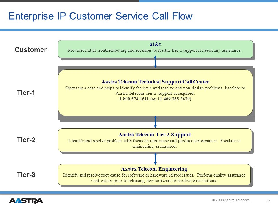 enterprise ip customer service call flow