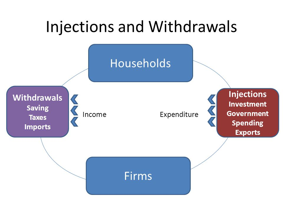Circular flow of income ppt video online download 7 injections and withdrawals ccuart Image collections