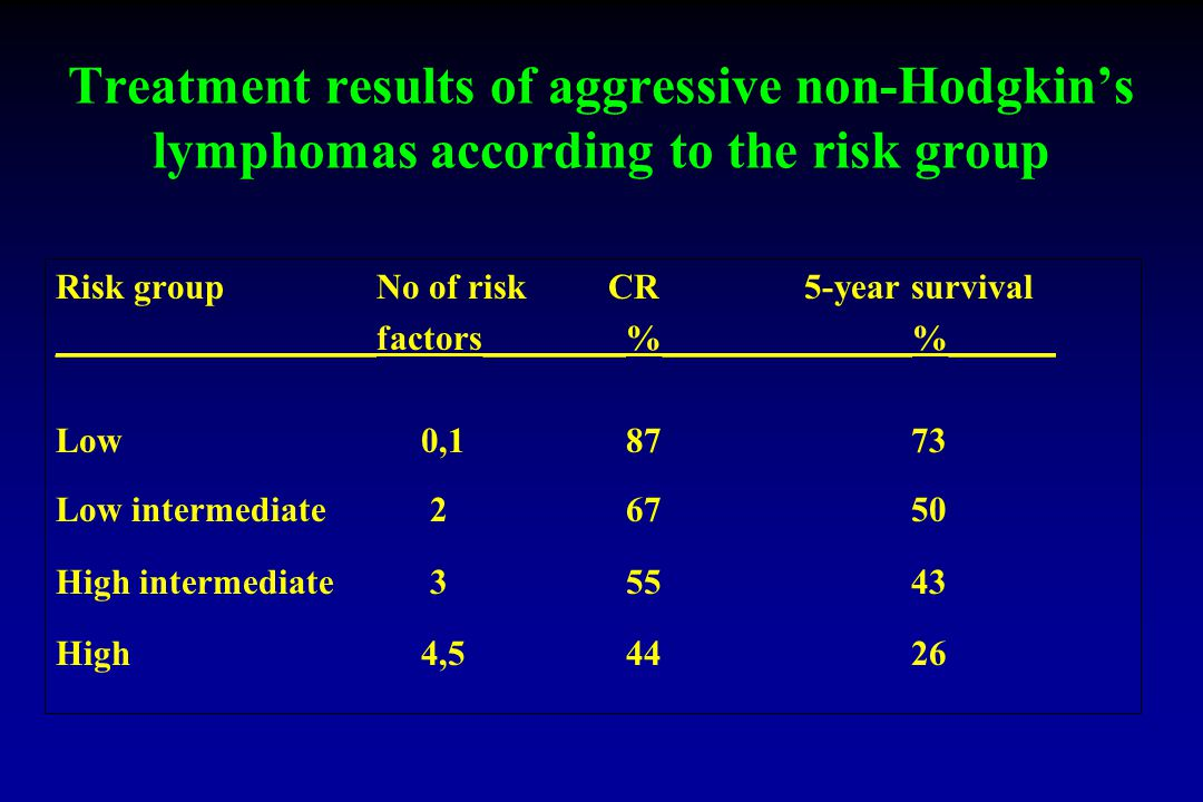 Treatment results of aggressive non-Hodgkin's lymphomas according to the risk group