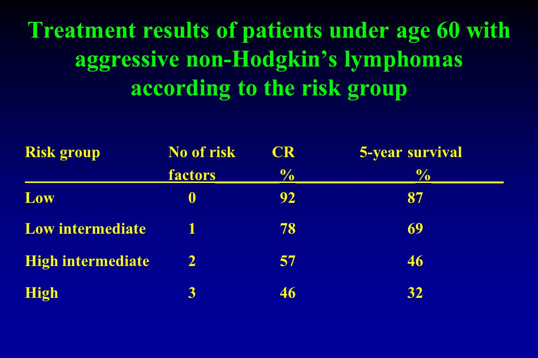 Treatment results of patients under age 60 with aggressive non-Hodgkin's lymphomas according to the risk group