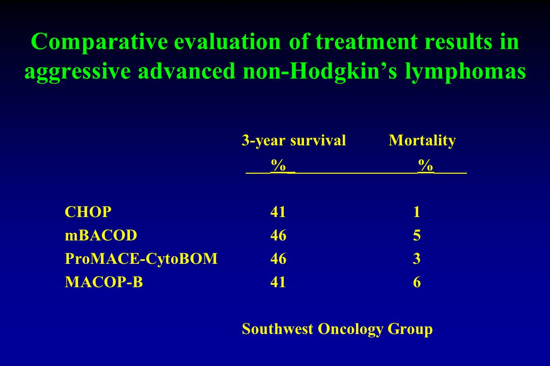 Comparative evaluation of treatment results in aggressive advanced non-Hodgkin's lymphomas