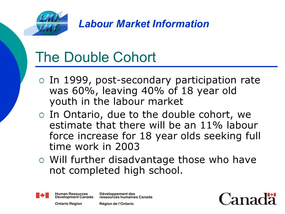 The Double Cohort In 1999, post-secondary participation rate was 60%, leaving 40% of 18 year old youth in the labour market.