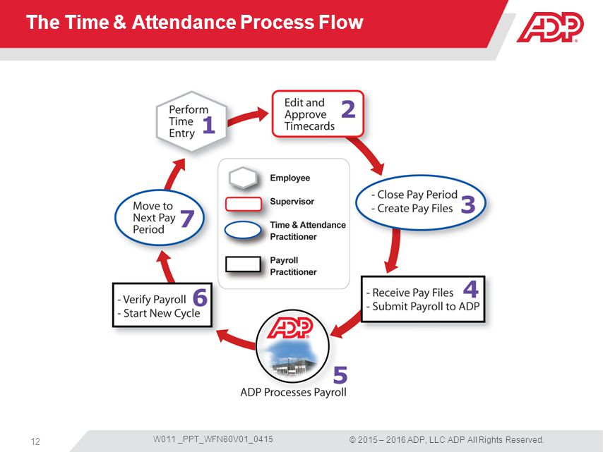 Time & Attendance Supervisor Basics for ADP Workforce Now