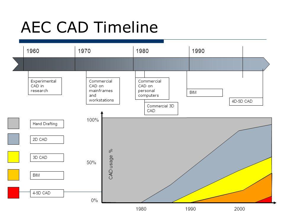 Aec Cad Timeline Usage 100