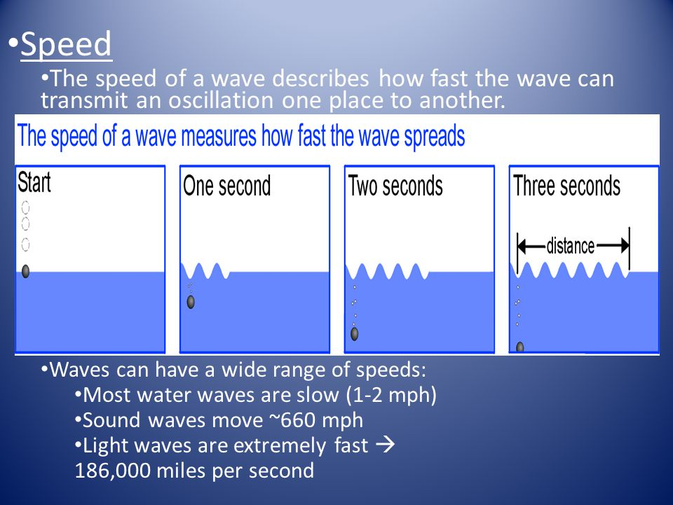 Speed The speed of a wave describes how fast the wave can transmit an oscillation one place to another.
