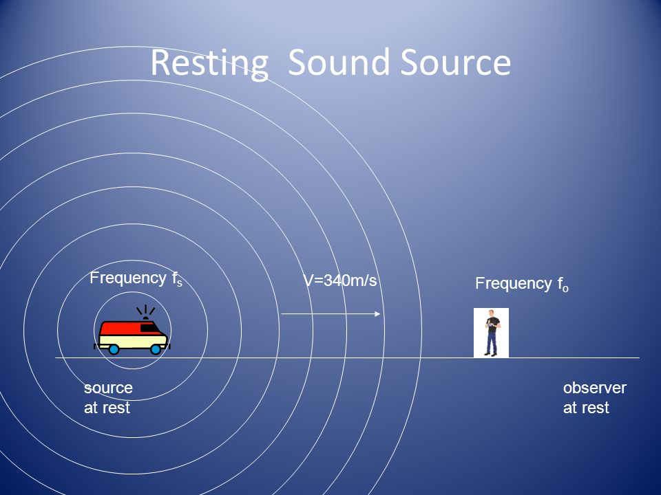 Resting Sound Source Frequency fs V=340m/s Frequency fo source at rest