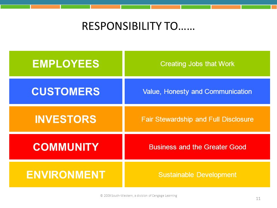 RESPONSIBILITY TO…… EMPLOYEES CUSTOMERS INVESTORS COMMUNITY
