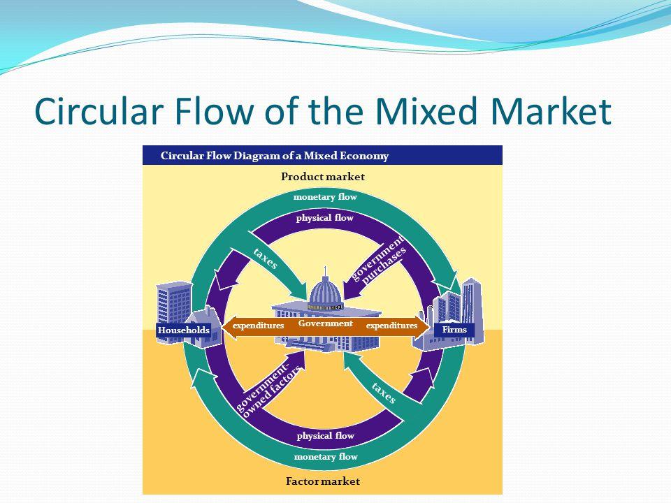 The principals of economics ppt download circular flow of the mixed market ccuart Choice Image