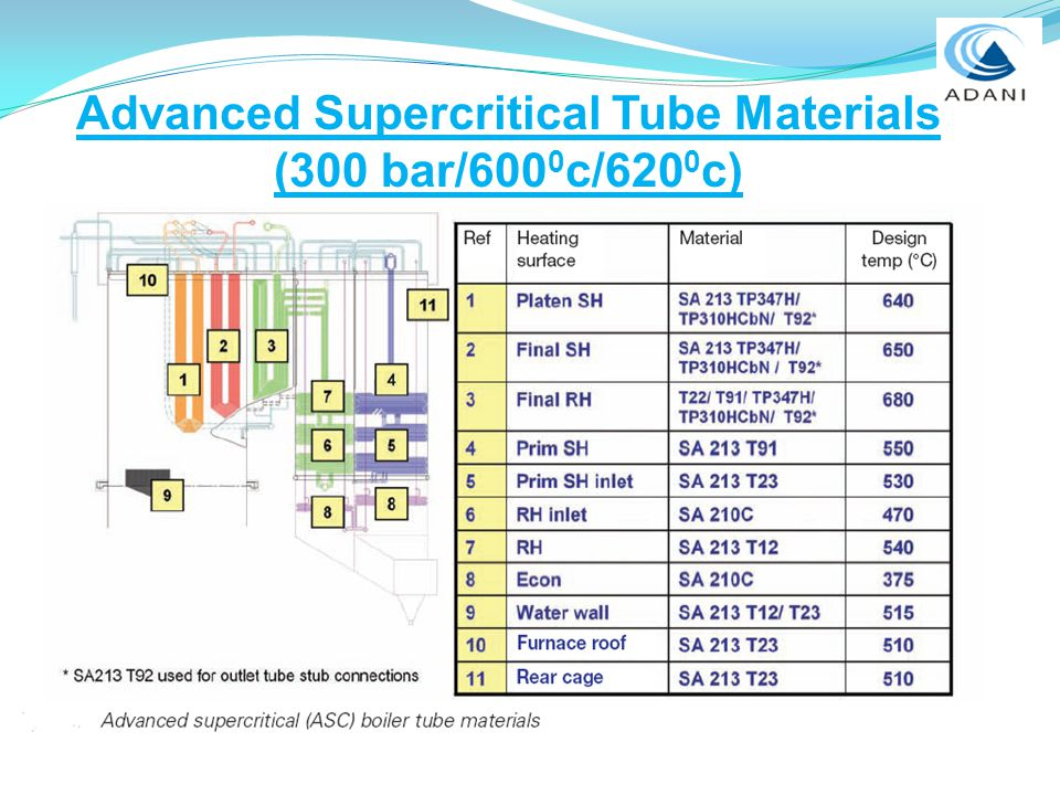 WELCOME SUPERCRITICAL BOILER - ppt video online download