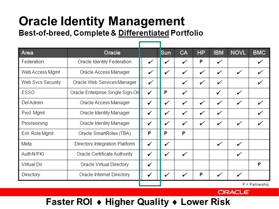 Oracle Identity and Access Management Suite - ppt video online download