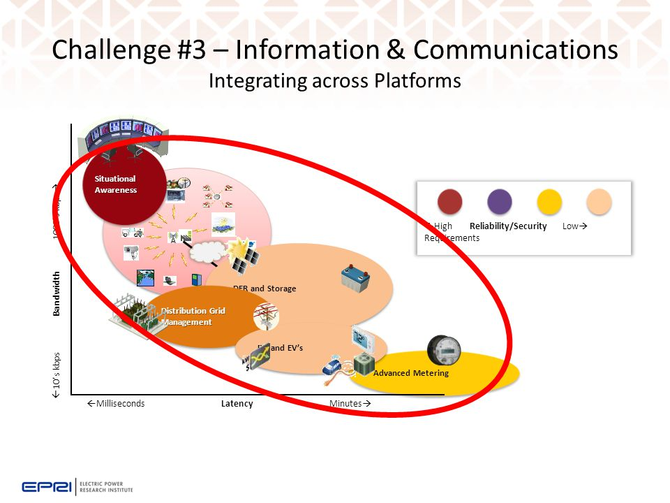 Challenge #3 – Information & Communications Integrating across Platforms