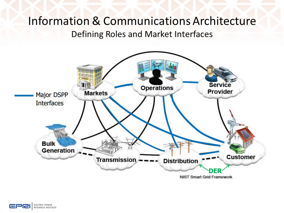 Information & Communications Architecture Defining Roles and Market Interfaces