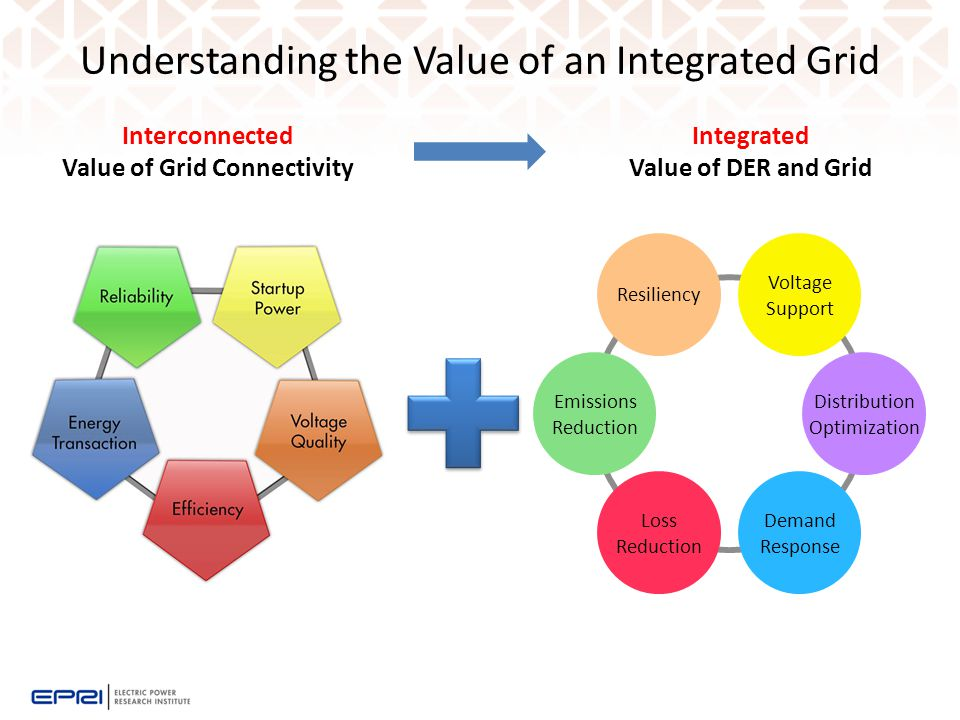 Understanding the Value of an Integrated Grid