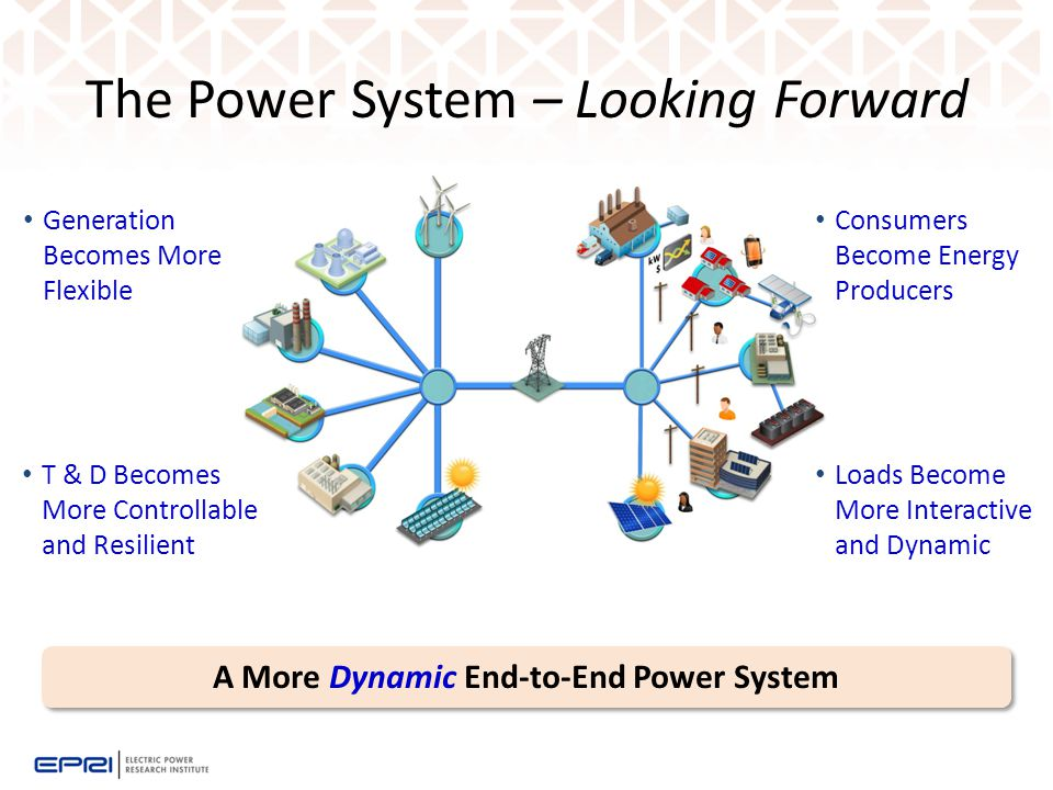The Power System – Looking Forward