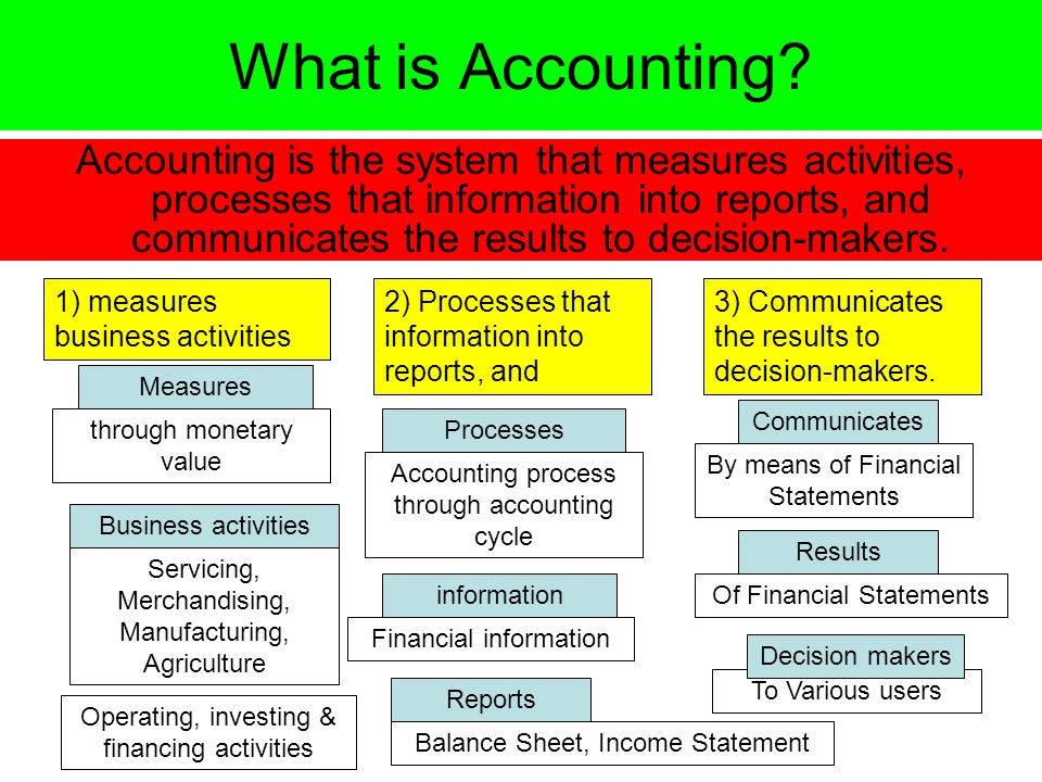Orientation Amp Accounting Basics Ppt Download