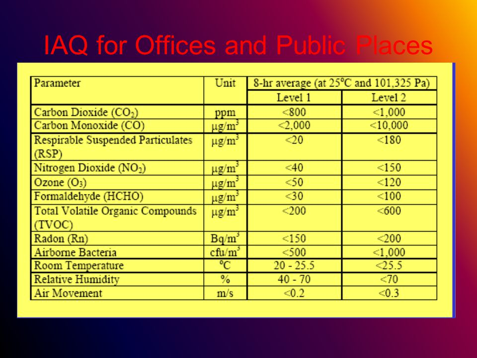 IAQ for Offices and Public Places
