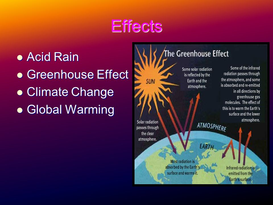 Effects Acid Rain Greenhouse Effect Climate Change Global Warming