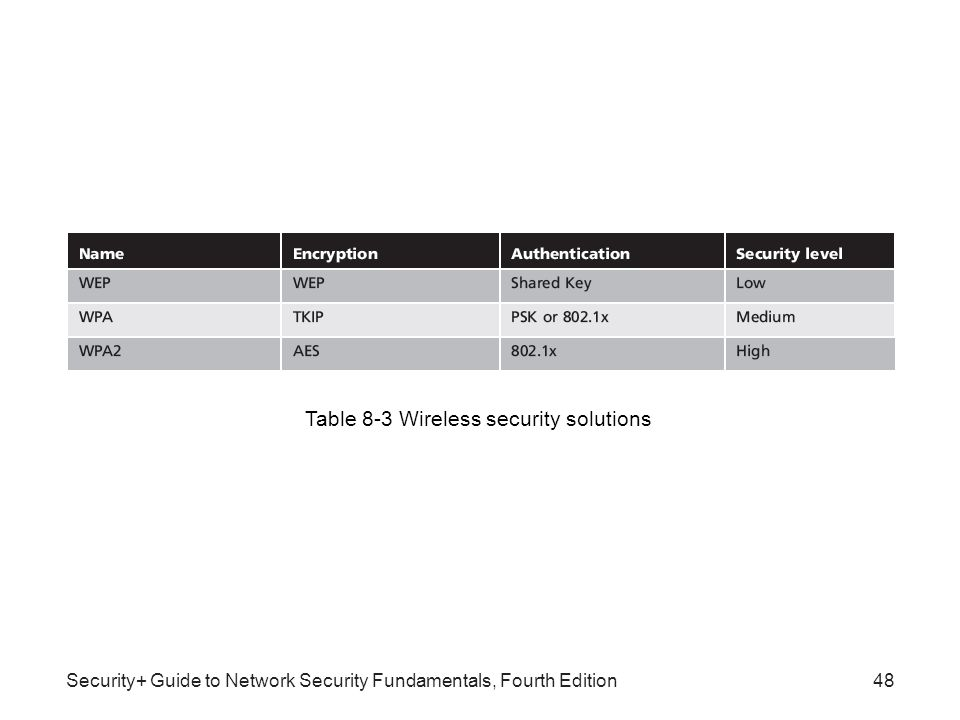 Security Guide To Network Security Fundamentals Fourth Edition