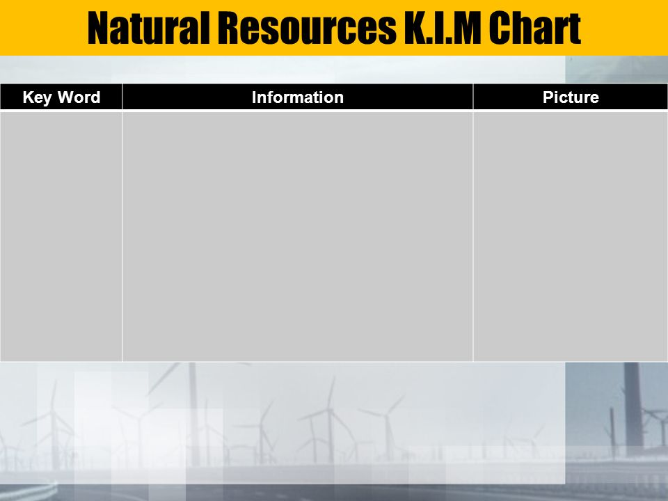 Natural Resources K.I.M Chart