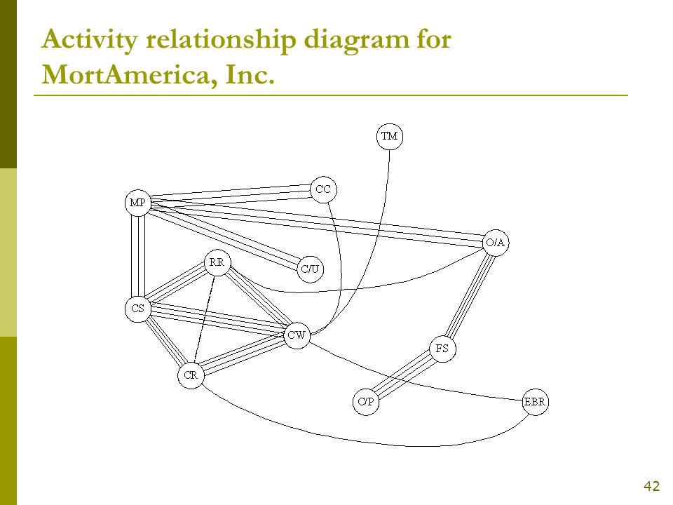 42 Activity Relationship Diagram For Mortamerica Inc