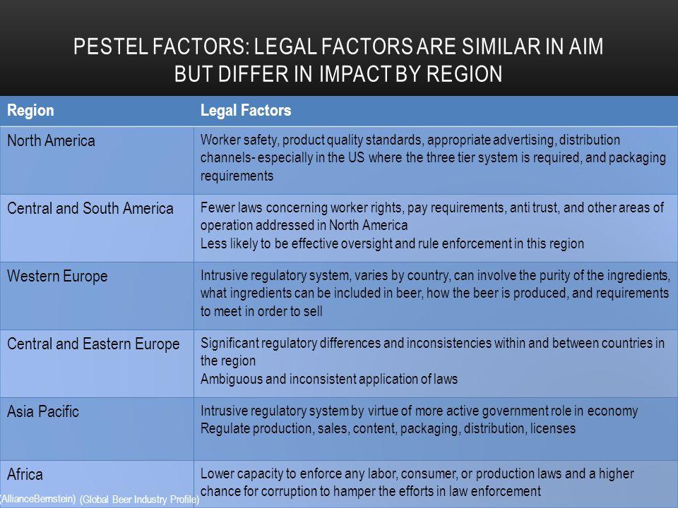 economic factors affecting the beer industry