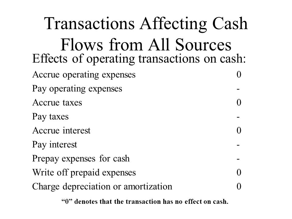Transactions Affecting Cash Flows from All Sources