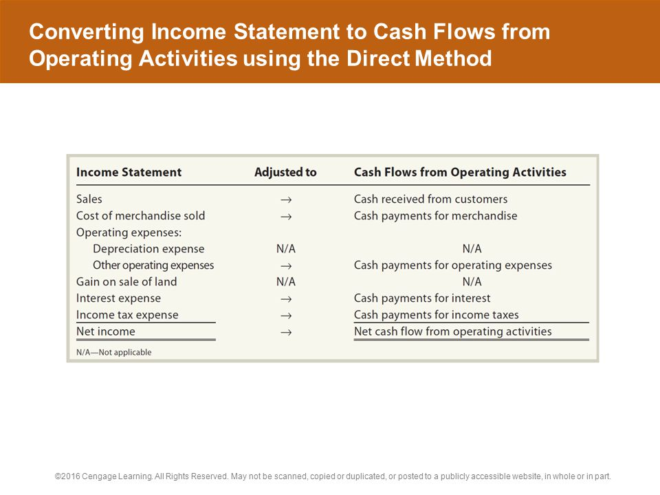 Converting Income Statement to Cash Flows from Operating Activities using the Direct Method