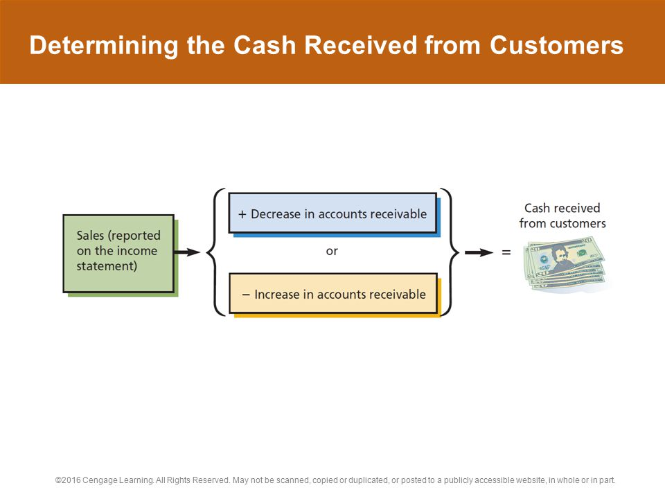 Determining the Cash Received from Customers