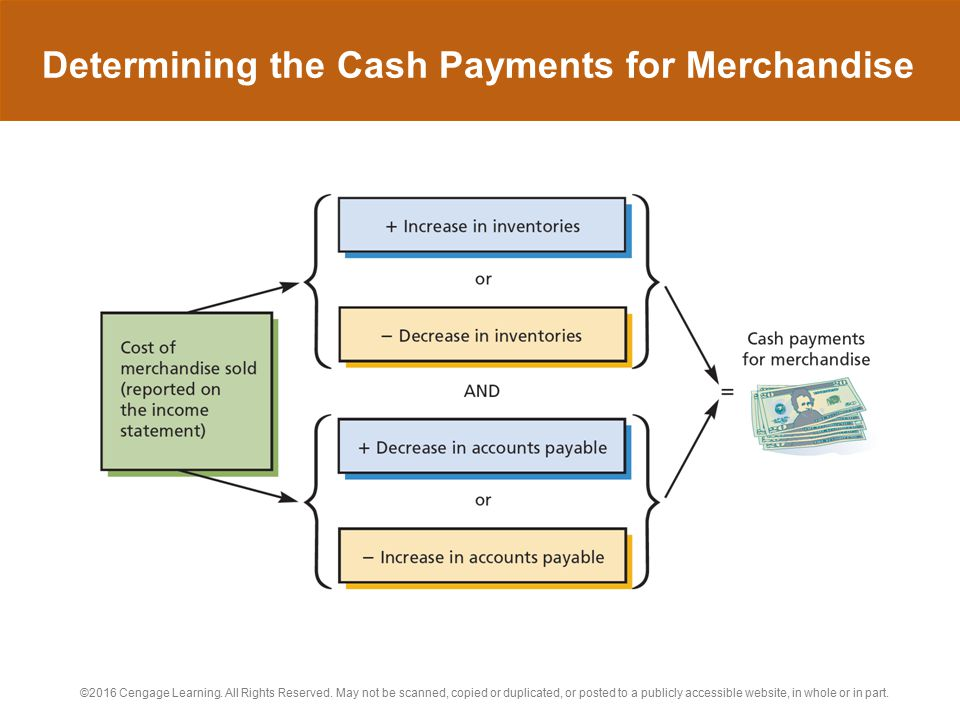Determining the Cash Payments for Merchandise